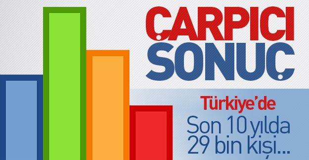 İstatistiklere göre Türkiye'de son 10 yılda tam 29 bin kişi...