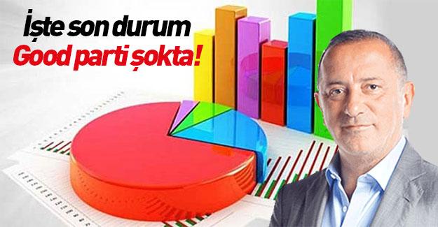 Konsensus anketinin sonuçlarında İYİ Parti için felaket